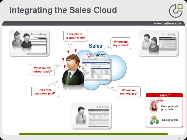 25 Integrating the Sales Cloud Marketing Shipping Finance What are my hottest leads? ? Where are my orders? ? Has this cus...