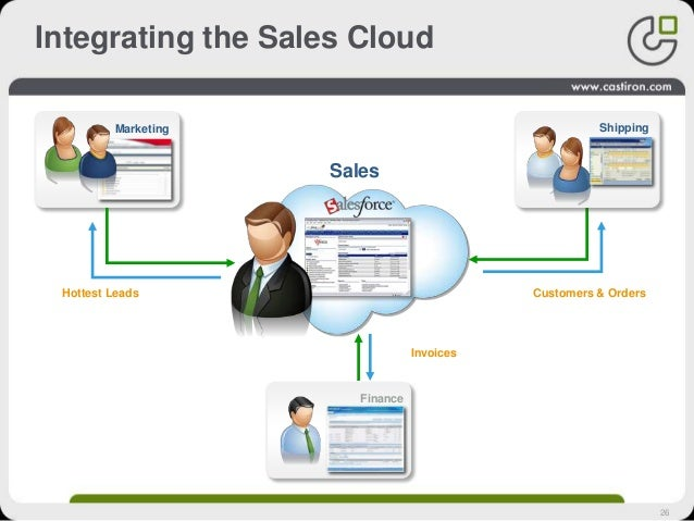 26 Integrating the Sales Cloud Hottest Leads Sales Marketing Shipping Finance Invoices Customers & Orders