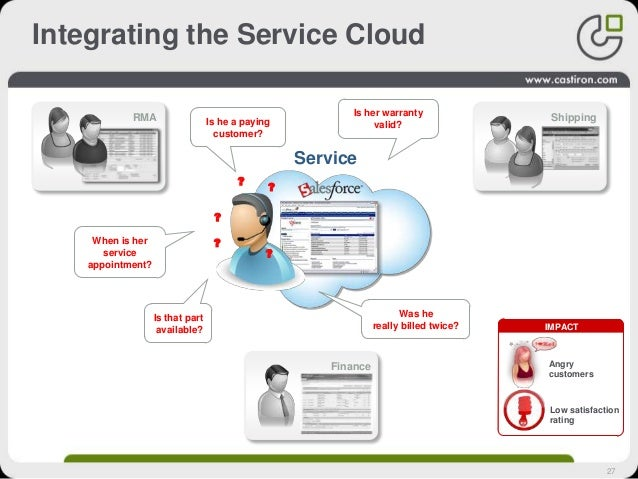 27 Integrating the Service Cloud Finance ShippingRMA Service Is her warranty valid? ? ? When is her service appointment? I...