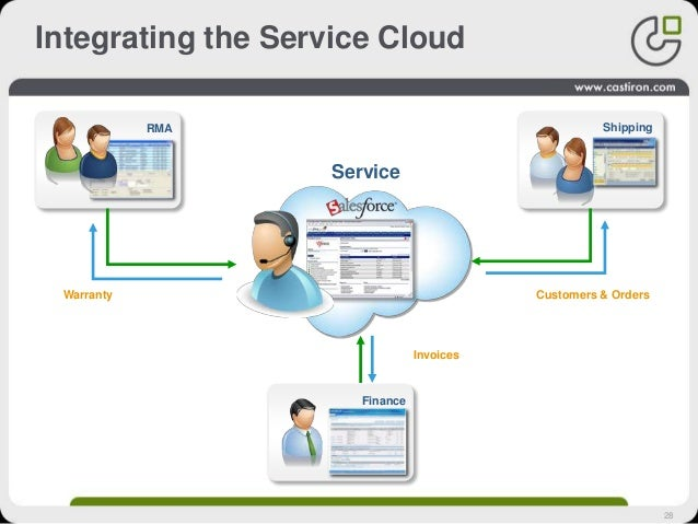 28 Integrating the Service Cloud Service Shipping Finance RMA Warranty Invoices Customers & Orders