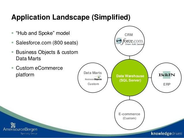 "Application Landscape (Simplified)  ""Hub and Spoke"" model  Salesforce.com (800 seats)  Business Objects & custom Data M..."