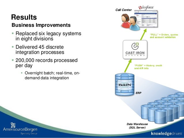 Results Business Improvements  Replaced six legacy systems in eight divisions  Delivered 45 discrete integration process...