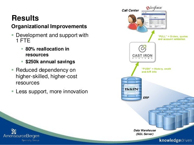Results Organizational Improvements  Development and support with 1 FTE  80% reallocation in resources  $250k annual sa...