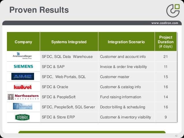 42 Proven Results Company Systems Integrated Integration Scenario Project Duration (# days) SFDC, SQL Data Warehouse Custo...