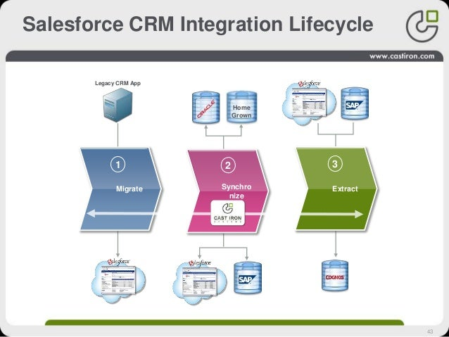 43 Salesforce CRM Integration Lifecycle Migrate 1 Legacy CRM App Synchro nize 2 Home Grown Extract 3