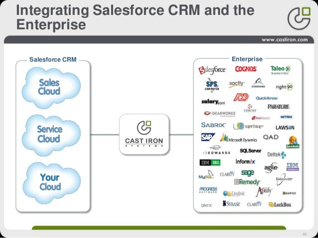 44 Integrating Salesforce CRM and the Enterprise Salesforce CRM Enterprise