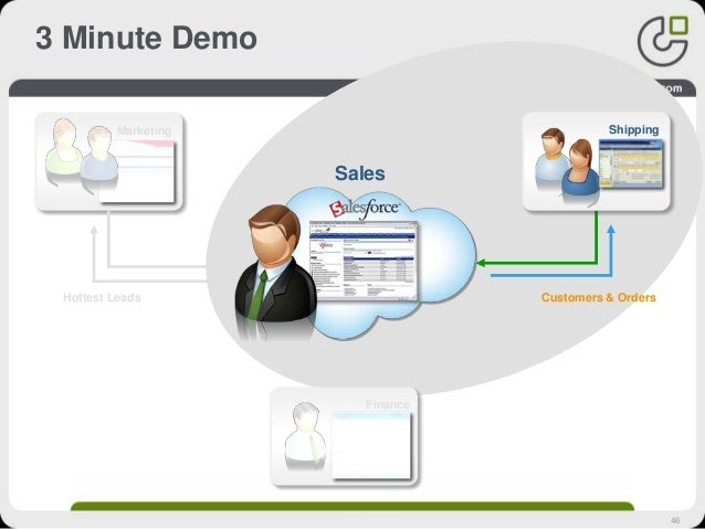 46 3 Minute Demo Hottest Leads Sales Shipping Invoices Customers & Orders Marketing Finance