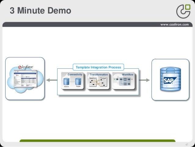 47 3 Minute Demo Template Integration Process