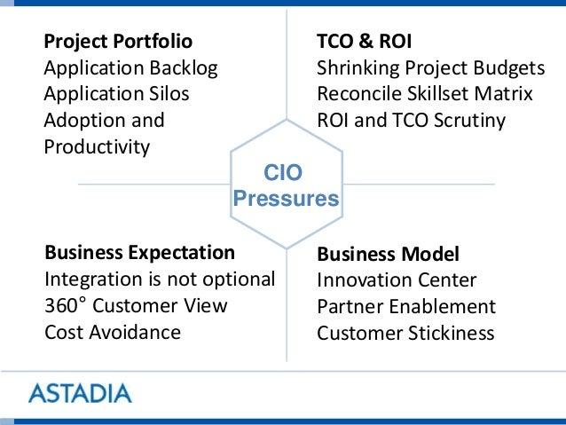 Project Portfolio Application Backlog Application Silos Adoption and Productivity TCO & ROI Shrinking Project Budgets Reco...
