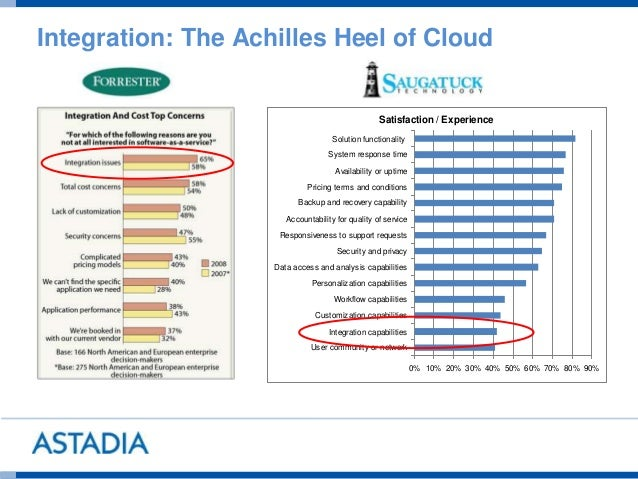 Integration: The Achilles Heel of Cloud Satisfaction / Experience 0% 10% 20% 30% 40% 50% 60% 70% 80% 90% User community or...