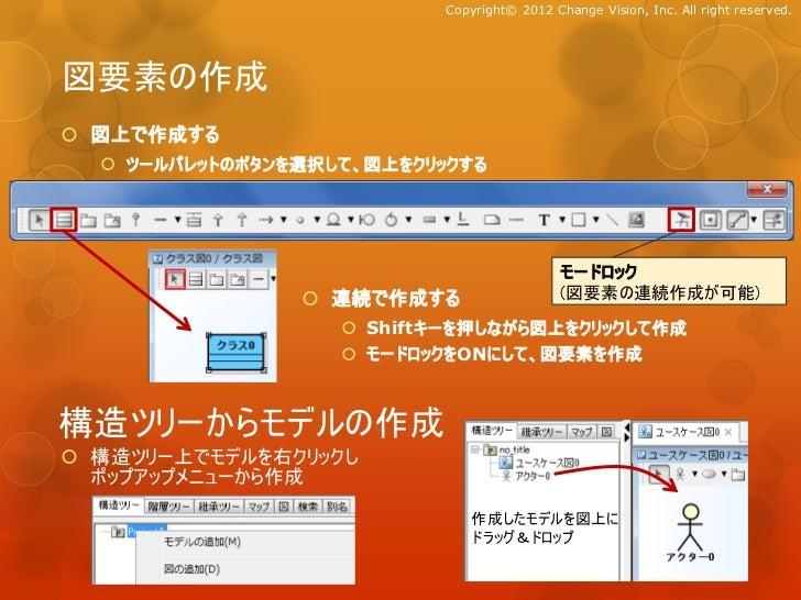 Copyright© 2012 Change Vision, Inc. All right reserved.図要素の作成 図上で作成する   ツールパレットのボタンを選択して、図上をクリックする                      ...