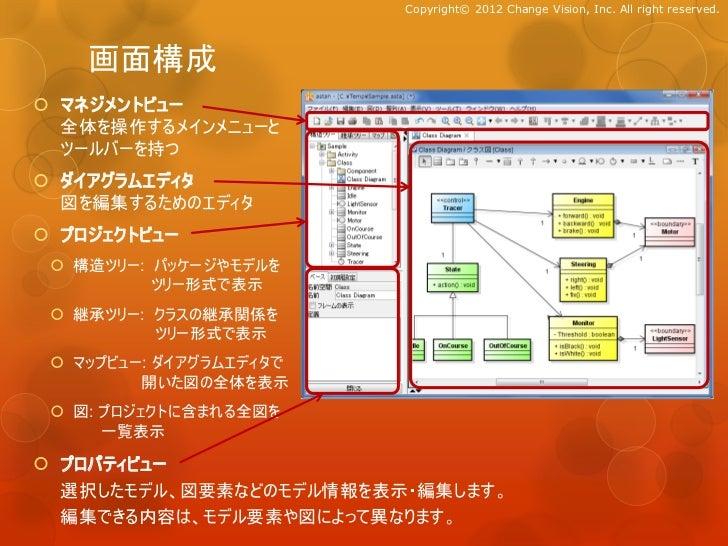 Copyright© 2012 Change Vision, Inc. All right reserved.    画面構成 マネジメントビュー  全体を操作するメインメニューと  ツールバーを持つ ダイアグラムエディタ  図を編集するた...