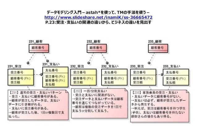 データモデリング入門-astah*を使って、TMの手法を使う- http://www.slideshare.net/inamiK/ss-36665472 P.23:受注・⽀払いの関連の違いから、ビジネスの違いを⾒出す