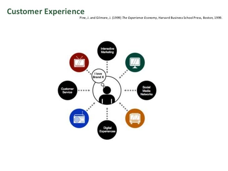 Customer Experience<br />Pine, J. and Gilmore, J. (1999) The Experience Economy, Harvard Business School Press, Boston, 19...