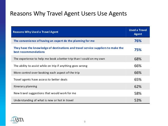 What Do Travel Agents Use To Book Flights