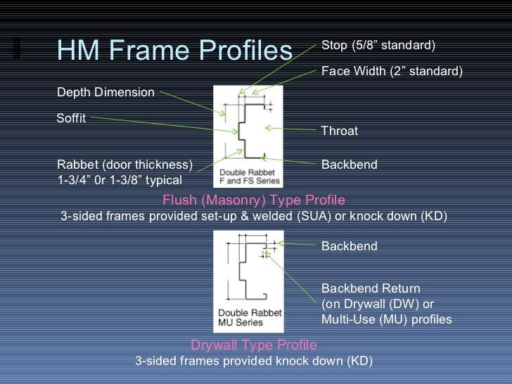 HM Frame Profile Terminology; 39. HM Frame Profiles Depth Dimension Rabbet ( door ... & The Door \u0026 Frame Schedule