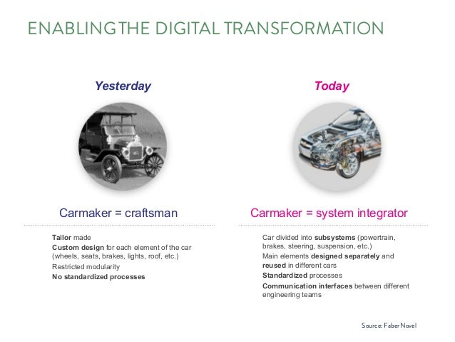 ENABLINGTHE DIGITAL TRANSFORMATION faberNovel 2012 ••• 7 ••• An analogy: The evolution of the car industry follows the log...