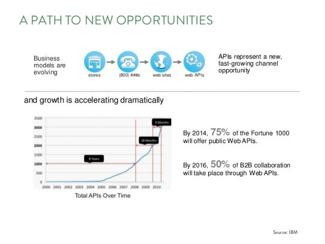 A PATH TO NEW OPPORTUNITIES Source: IBM