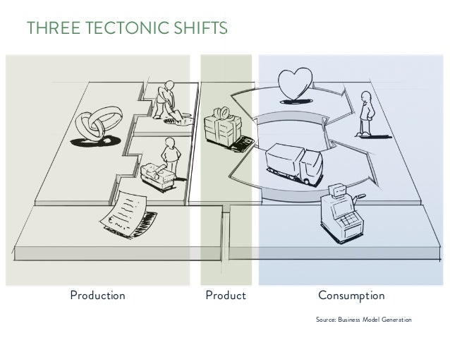 THREE TECTONIC SHIFTS ConsumptionProduction Product Source: Business Model Generation