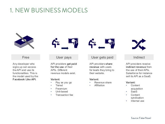 1. NEW BUSINESSMODELS faberNovel 2012 ••• 49 ••• An API represents a shift in traditional business models Free User pays U...