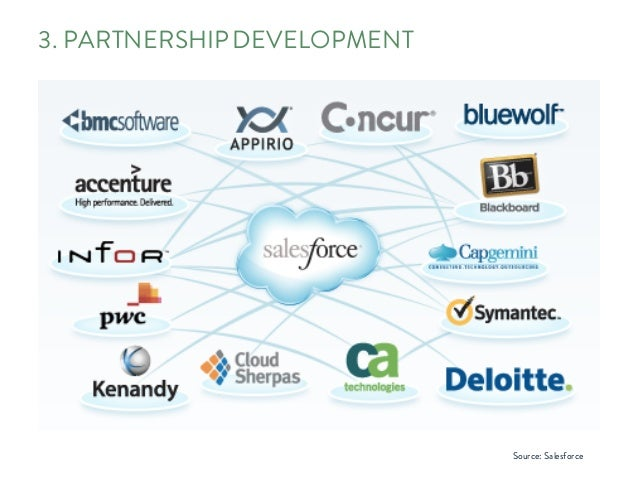 3. PARTNERSHIP DEVELOPMENT Source: Salesforce
