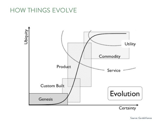 HOW THINGS EVOLVE Source: GardeViiance