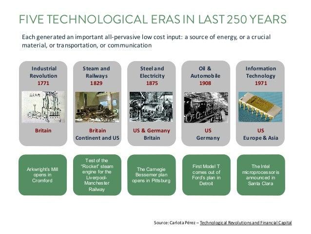 FIVE TECHNOLOGICAL ERASIN LAST 250 YEARS Industrial Revolution 1771 Steamand Railways 1829 Steeland Electricity 1875 Oil...