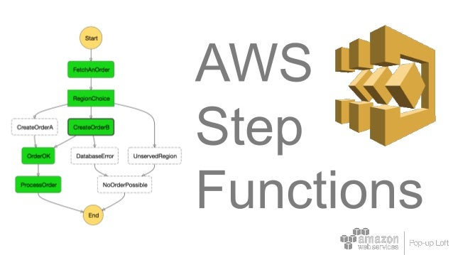 Introduction to AWS Step Functions: