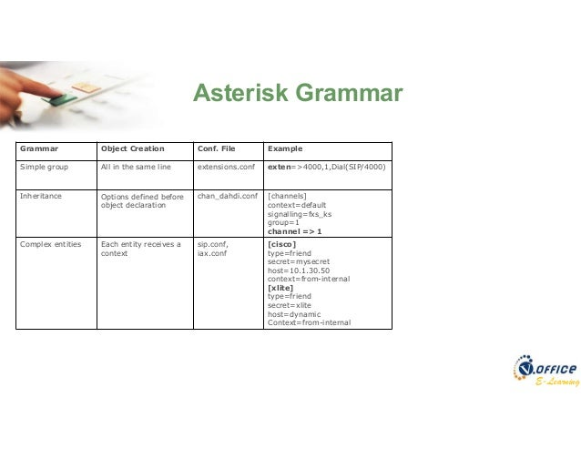 Asterisk Complete Training