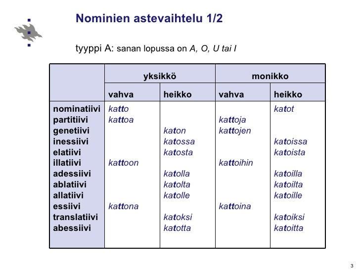 Nominien astevaihtelu 1/2  tyyppi A:  sanan lopussa on  A, O, U tai I   yksikkö monikko vahva heikko vahva heikko nominati...