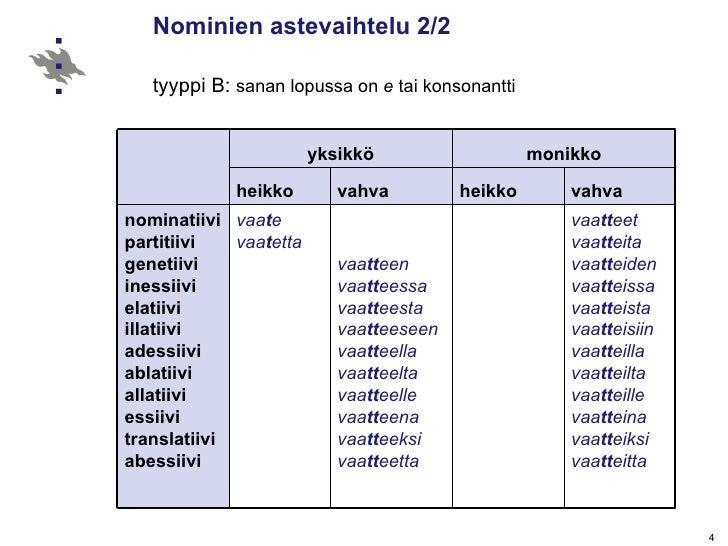 Nominien astevaihtelu 2/2   tyyppi B:  sanan lopussa on  e  tai konsonantti   yksikkö monikko heikko vahva heikko vahva no...