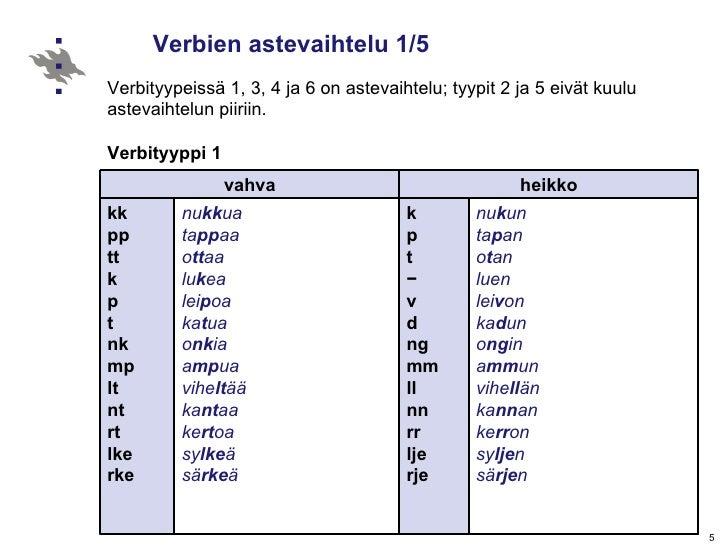 Verbien astevaihtelu 1/5 Verbityypeissä 1, 3, 4 ja 6 on astevaihtelu; tyypit 2 ja 5 eivät kuulu astevaihtelun piiriin.   V...