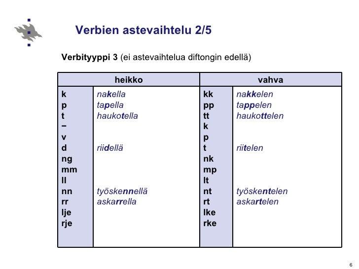 Verbien astevaihtelu 2/5 Verbityyppi 3  (ei astevaihtelua diftongin edellä) heikko vahva k p t − v d ng mm ll nn rr lje rj...