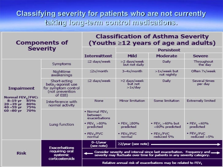 Asthma management guidelines