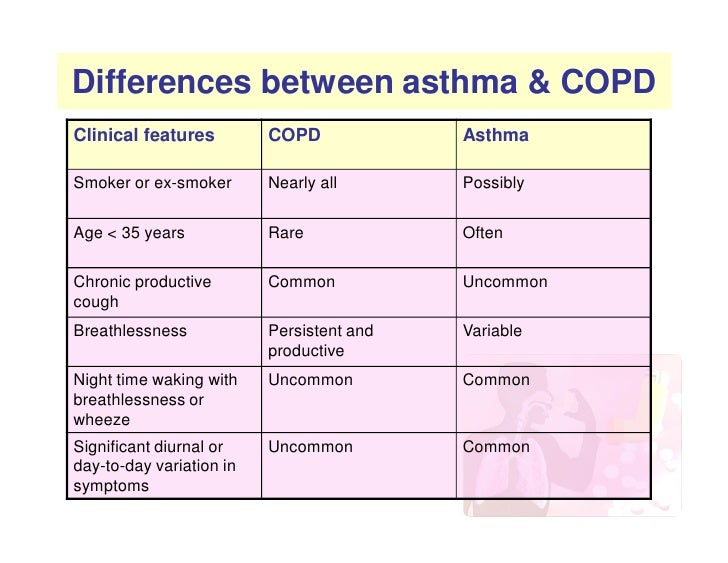 medications for asthma and copd essay Health tip: helping copd subscribe to medicinenet's allergy and asthma treatment copd is a pulmonary disorder caused by obstructions in the airways of the.