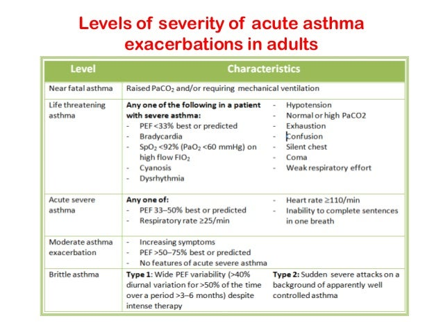 Acute asthma attack adults