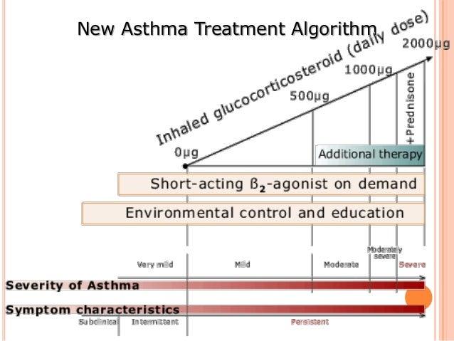 Asthma in pregnancy Dr Muhammad Akram Khan Qaim Khani