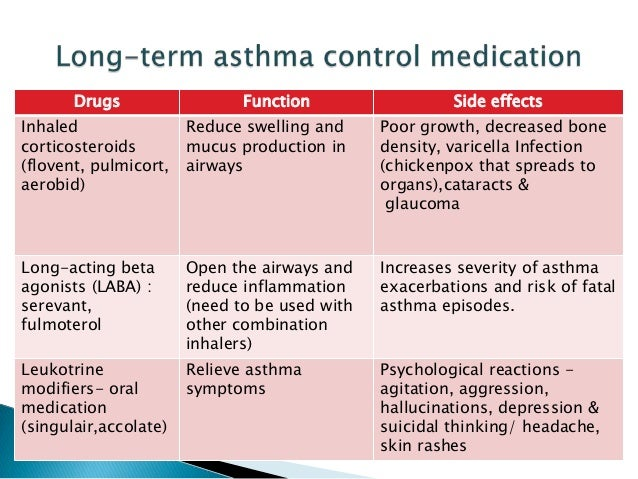 side effects and treatments of asthma Tracking symptoms and side effects and adjusting your treatment accordingly is key to keeping your asthma symptoms under control with your doctor or other health care providers, write a detailed plan for taking long-term control medications and for managing an asthma attack.