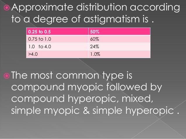 astigmatism, Skeleton