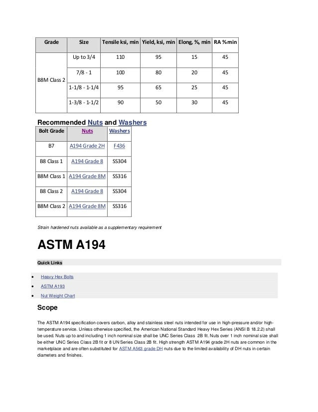 Astm Bolt-Nuts