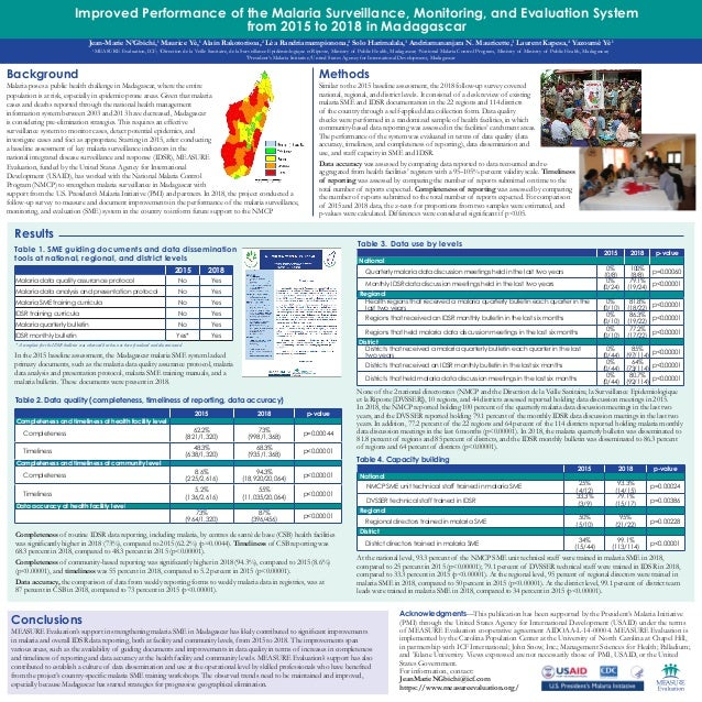 Improved Performance of the Malaria Surveillance, Monitoring, and Evaluation System from 2015 to 2018 in Madagascar Conclu...