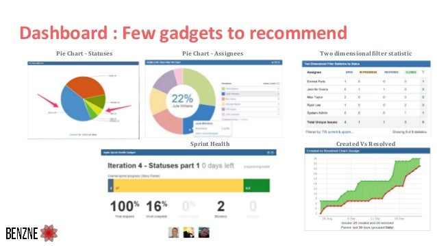Dashboard : Few gadgets to recommend 39 Two dimensional filter statisticPie Chart - AssigneesPie Chart - Statuses Created ...