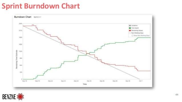 Sprint Burndown Chart 44
