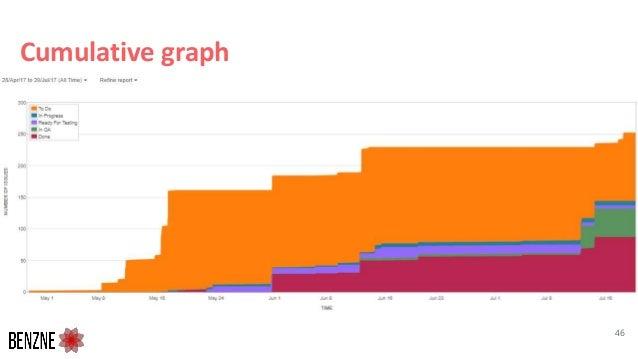 Cumulative graph 46