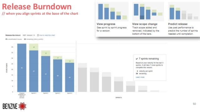 Release Burndown // when you align sprints at the base of the chart 50