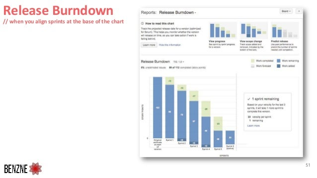 Release Burndown // when you align sprints at the base of the chart 51