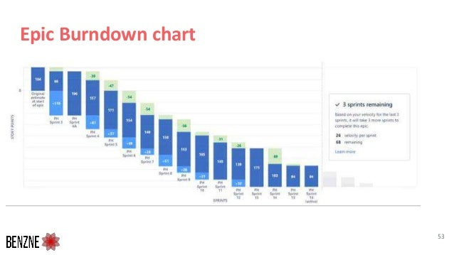 Epic Burndown chart 53