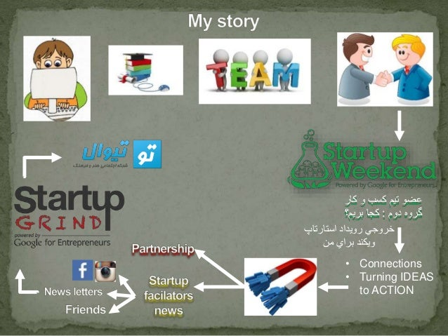 عضو تیم کسب و کار  گروه دوم : کجا بریم؟  خروجي رويداد استارتاپ  ويكند براي من  • Connections  • Turning IDEAS  to ACTION