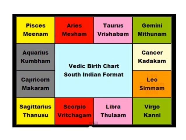 Moon lagna chart