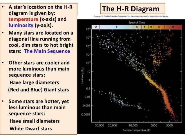 Astonishing astronomy 101 chapter 17 constructing hertzsprung russell h r diagrams 25 ccuart Choice Image